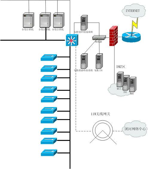 数据管理器运行在windows平台上;网络系统嗅探器运行在linux平台上或图片