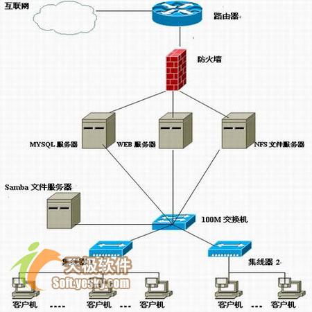 linux异构网络中如何备份mysql数据库