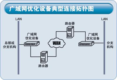 办公室路由器安装步骤图