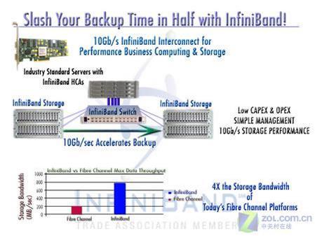 性能高20倍InfiniBand技术融入iSCSI