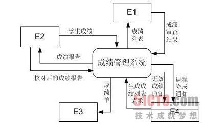 选课系统组织结构图