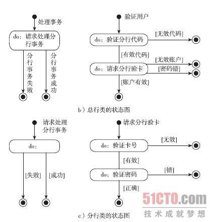 基于omt方法的需求建模步骤(4)