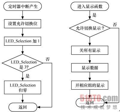 3  跑马灯程序流程图