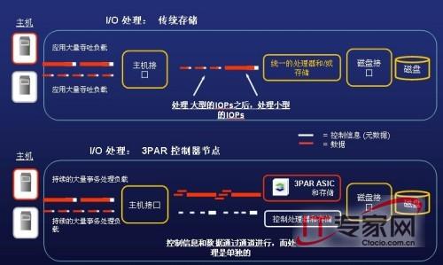 3PAR与传统存储架构I/O机制对比