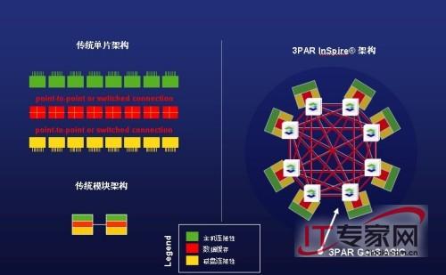 3PAR Gen3 ASIC架构