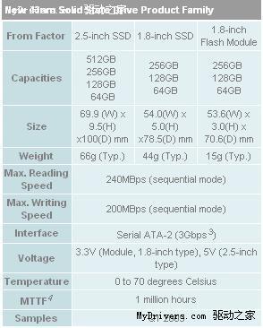 东芝发布业内首款512GB固态硬盘