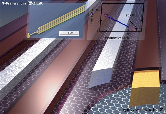 突破1GHz:IBM研发全球最快石墨烯晶体管