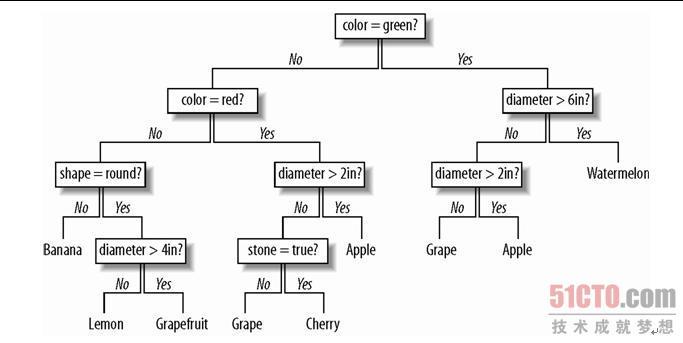 优点和缺点 Strengths and Weaknesses 决策树最为显著的优点在于,利用它来解释一个受训模型是非常容易的,而且算法将最为重要的判断因素都很好地安排在了靠近树的根部位置。这意味着,决策树不仅对分类很有价值,而且对决策过程的解释也很有帮助。和贝叶斯分类器一样,可以通过观察内部结构来理解它的工作方式,同时这也有助于在分类过程之外进一步做出其他的决策。例如,第7章中的模型对哪些用户最终会成为付费客户进行了预测,而有了决策树,就可以清晰地显示出哪些变量是最适合用于拆分数据的,这对于规划广告策略,