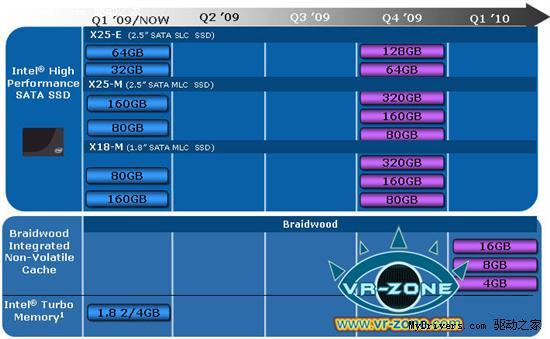 Intel固态硬盘路线图:年底34nm、320GB