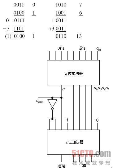 设计一个1位十进制加法器,其中十进制数用余三码编码.