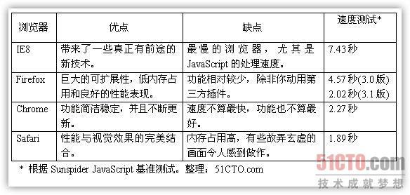四大浏览器终极PK