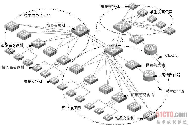 3.5.3 大学校园网总体设计 相对于跨校区的超大规模大学而言,单一校区的大学或学院更为多见。因此,该类校园网具有更大的代表性。在某种程度上,单一校区的校园网与多校区校园网中的校区一级网络非常相似,只是该类校园网多采用路由交换机作为网络核心设备。 1. 校园网现状与需求 校园网建设是教育系统信息化建设的重点,其作用体现在如下几个方面。 提高信息技术应用水平的环境 校园网能促进教师和学生尽快提高应用信息技术的水平。信息技术学科的内容是不断发展的,作为一门应用型学科,只有给他们提供一个实践的环境,才能让学生学