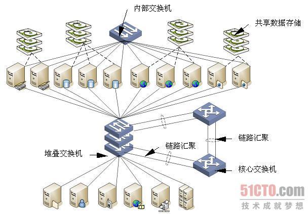 服务器连接设计(1)
