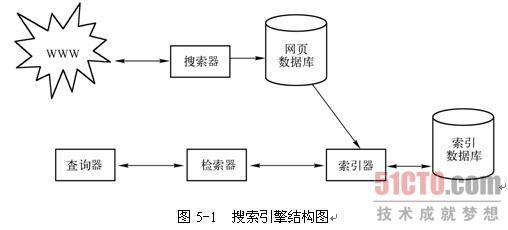 全文索引结构图