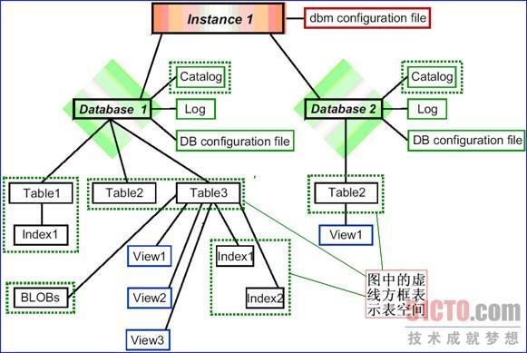 3.1.1 DB2数据库存储模型 DB2利用一个逻辑存储模型和一个物理存储模型来处理数据。用户操作的实际数据放在表中。表由行和列组成,用户并不知道数据的物理表示。这一事实有时候称为数据的物理独立性。 表本身放在表空间中,表空间是存放表的储藏室(容器),一个表空间可以包含多个表。同时,表空间物理上又对应着若干个表空间容器。容器可以由目录名、裸设备名或文件名标识。容器被分配给表空间。表空间可以跨许多容器,这意味着可以突破操作系统对于一个容器可以包含的数据量的限制。这样,表空间作为就逻辑设计中的表与物理设计中的