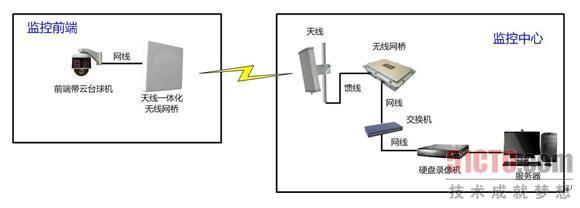 森林防火无线监控系统
