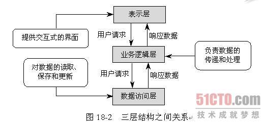 2.1 三层结构概念