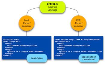 HTML 5技术概览