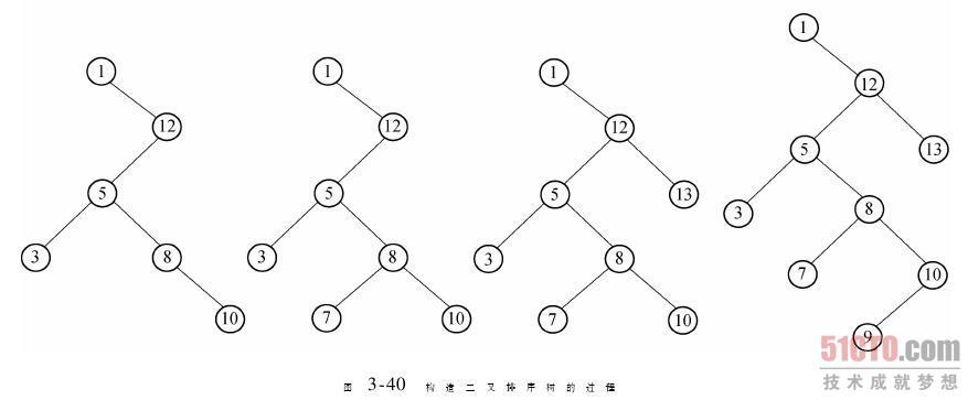 二叉樹的層序序列_序列二叉排序樹_二叉樹遍歷序列還原