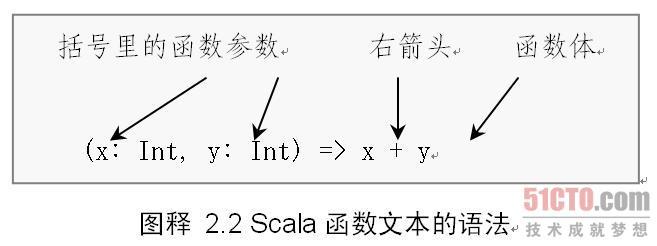 Scala语法演示