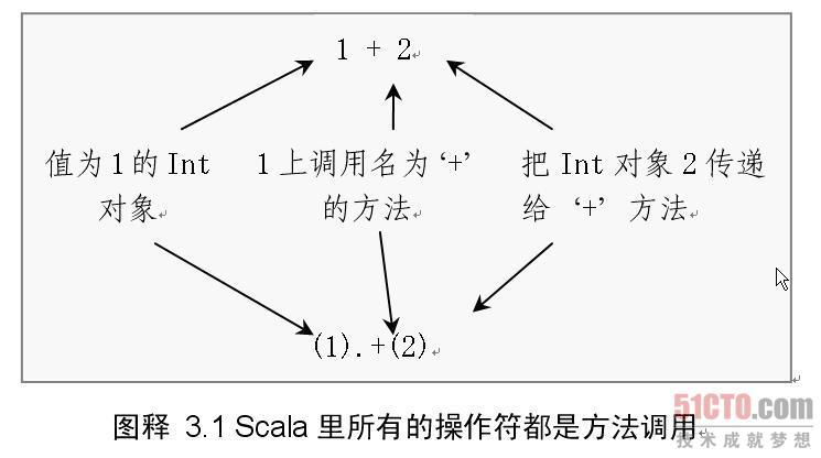 Scala里所有的操作符都是方法调用
