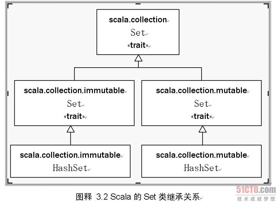 Scala的Set类继承关系
