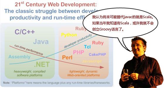 Groovy创始人:Java面临终结 Scala将取而代之