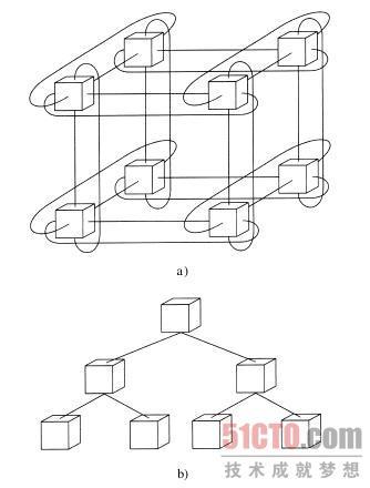 计算机数据流体系结构图