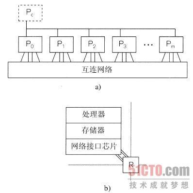 图2-10中显示了cta并行计算机模型的示意图.