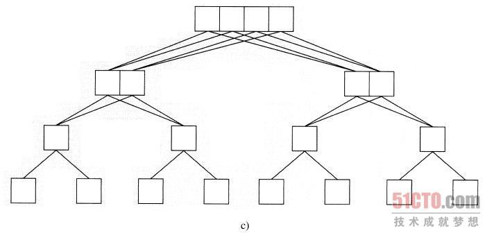 虽然处理器间能进行同步和在遇到障栅时集合停顿,通常它们是独立执行的,运行它们自己的本地程序。如果在每个处理器中的程序是相同的,则这种计算就常称为单程序多数据(Single Program Multiple Data,SPMD)计算(请回忆弗林分类),尽管SPMD指的是软件,而弗林的术语指的是硬件。该名称的使用有一定局限,因为即使代码在所有处理器中都相同,但事实上可能执行相同代码的不同部分(它们有一个代码的副本以及自己的程序计数器),因而它们是完全自治的。 处理器可以对自己的本地存储器(受cache支持)进