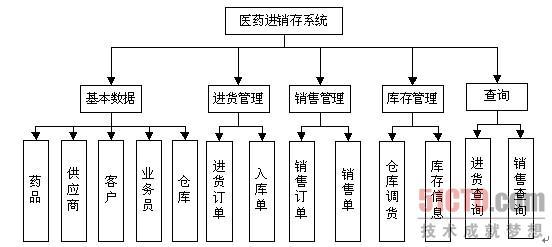 4.2 系统功能结构