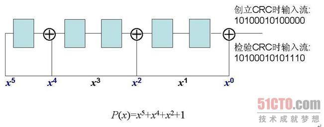 3.2.2 CRC校验 由于线路噪音,数据在通信线路上串行传送时,错误位数通常为几位或多位。例如,电话线路噪音就将引起多位错误,在这种情况下,奇偶校验和汉明校验的作用就不大了。此时我们采用循环冗余检查,即CRC(Cyclic Redundancy Check)。 CRC校验具有三个优点:侦错能力强、系统消耗小、使用简单。CRC校验保护的单位是数据块。数据块的大小根据实际情况而定。每一个数据块均被看作是一个二进制多项式,即所有系数均为二进制(即1或0)的多项式。例如, 就是一个二进制多项式。二进制多项式的一