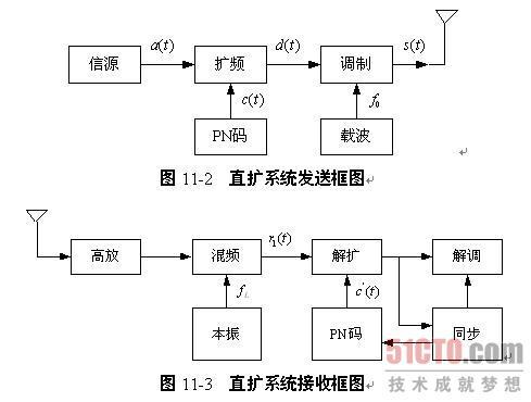 系统结构 图11-2为直扩系统发送框图