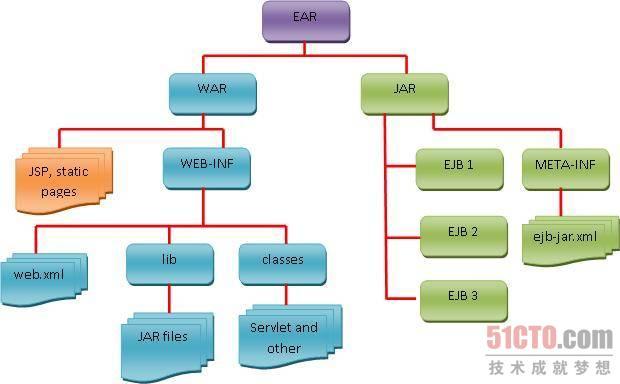 EJB 3.1之前的打包方式(EJB 3.0打包结构)
