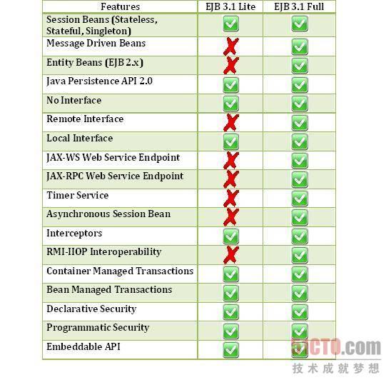 EJB 3.1 Lite和EJB 3.1完整版支持的功能对比