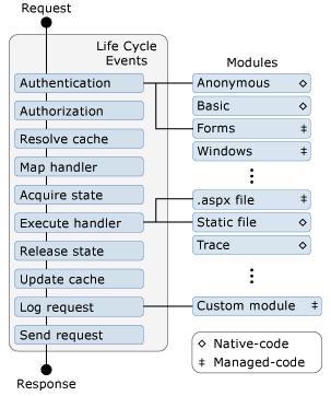 MSDN的一张HTTP请求处理过程发生事件的简图