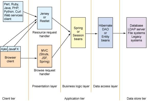多层 Web 应用程序环境图