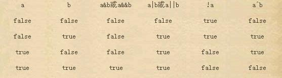 C#逻辑运算符运算结果示意图