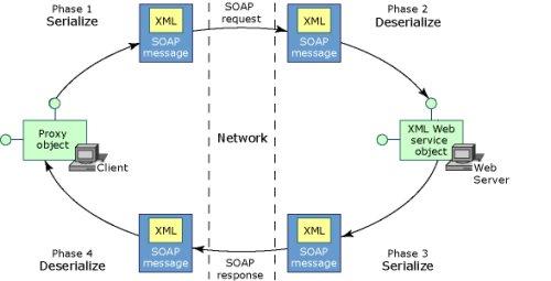 c#调用WebService实例
