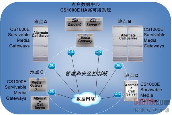cs1000 完全分布于ip lan和wan