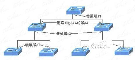 图解交换机和路由器的应用区别(2)