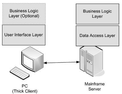Java企业级应用架构中的2级结构