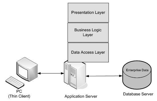 Java企业级应用架构中的3级结构