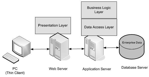 Java企业级应用架构中的N级结构