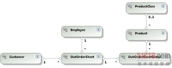 数据库表结构设计(1)