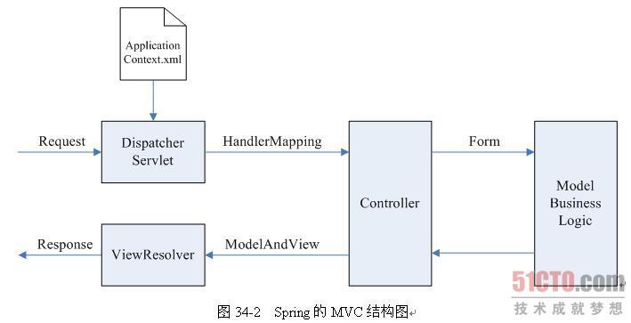 34.1.2 Spring的MVC技术框架 Spring的即插即用性让它在Java Web的应用中如鱼得水,然而Spring的功用却远不如此。Spring的开发者们赋予了它王者的霸气,就是Spring不仅要作为一个IoC的容器,还要作为Web应用的MVC框架,控制Web应用的整个流程。因此,Spring不仅能够控制底层的组件组装,还可以控制上层的流转过程。 Spring是一种基于MVC经典设计模式的开放源代码的应用框架,也是目前Web开发中比较成熟的一种框架。它通过把Servlet、JSP、JavaBea