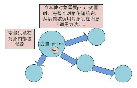 Scala讲座 图2:面向对象方式下解决全局变量问题的方法