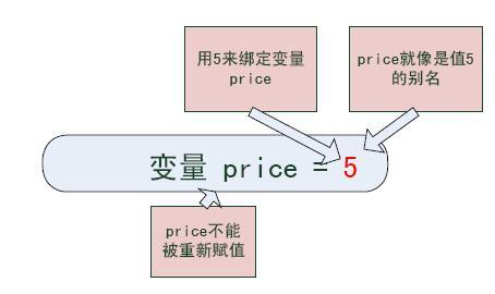 Scala讲座 图3:函数式语言解决全局变量问题的方法