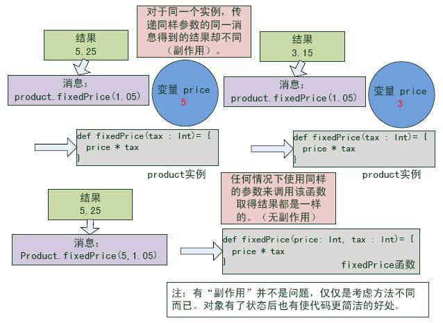 Scala讲座 图4:副作用概念图