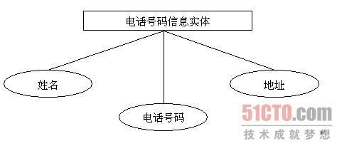 2.2 数据库结构设计